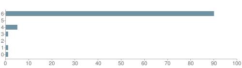 Chart?cht=bhs&chs=500x140&chbh=10&chco=6f92a3&chxt=x,y&chd=t:90,0,5,1,0,1,1&chm=t+90%,333333,0,0,10 t+0%,333333,0,1,10 t+5%,333333,0,2,10 t+1%,333333,0,3,10 t+0%,333333,0,4,10 t+1%,333333,0,5,10 t+1%,333333,0,6,10&chxl=1: other indian hawaiian asian hispanic black white